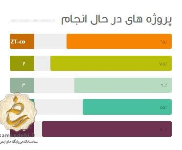 نمودارهای پیشرفت پروژه متحرک
